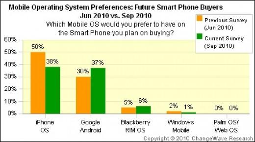 Mobile system preferences