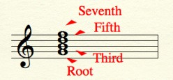Understand Chords:  Beyond Triads --Seventh Chords (Part Three of a Series)