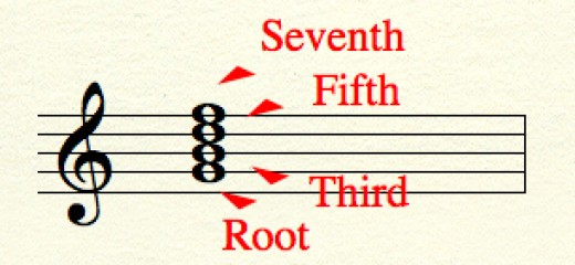 A seventh chord built on the root 'G'.