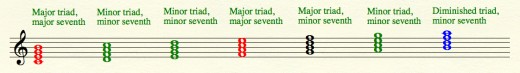 Seventh chords within a major scale.  Major-major chords in red, minor-minor in green, major-minor in black, and diminished-minor in blue.