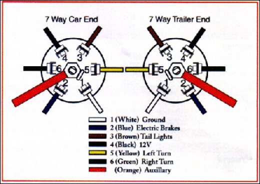 wiring diagram for 7 blade trailer plug – the wiring diagram,
