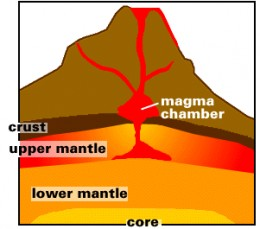 Eruption: Volcanoes erupt when the pressure of the magma becomes too great