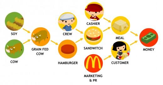 The Hamburger Business