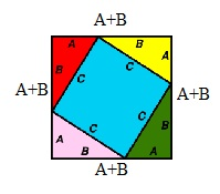 Area of outer side of this square: (A+B) x (A+B) = (A+B)2 Algebraically: (A+B)(A+B)  =A2+AB+AB+B2 = A2+2AB+ B2  equation 2