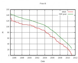 Red line - IANA / Green line - RIR pool of numbers