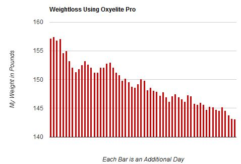 Daily weight recordings captured on a bar graph