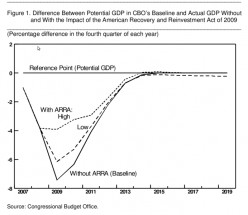 In Answer to Opinion Duck about TARP and the Stimulus, the Debt, and the Deficit (updated 3-5-2011) [47]