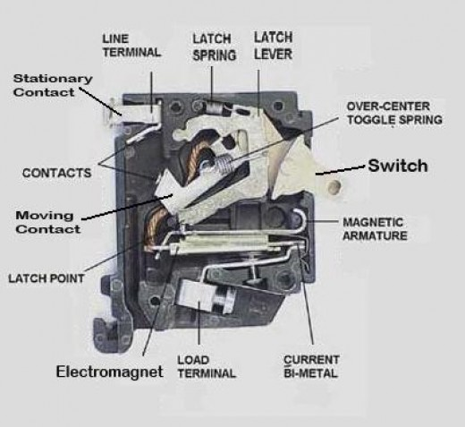circuit breaker components