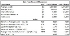 DuPont Analysis for a Credit Union