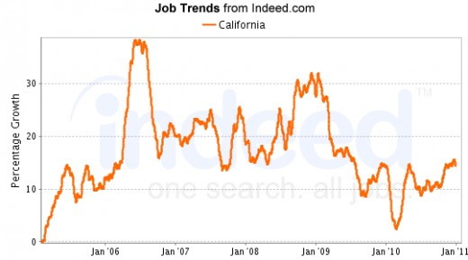 as a result job listings found on linkup are always current often unadvertised and never fake the total number of job listings dropped by more than