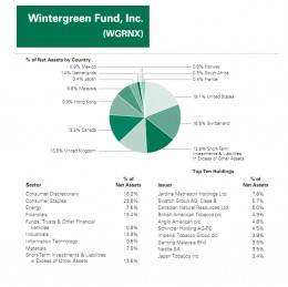 Wintergreen Fund Holdings
