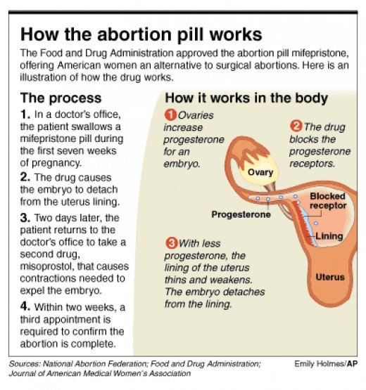 Abortion Pill Pictures 33
