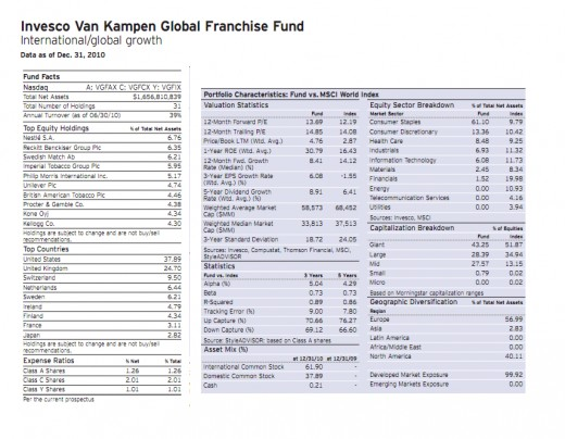 Invesco Van Kampen Global Franchise Fund Holdings