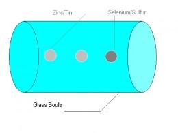 Glass Billet
