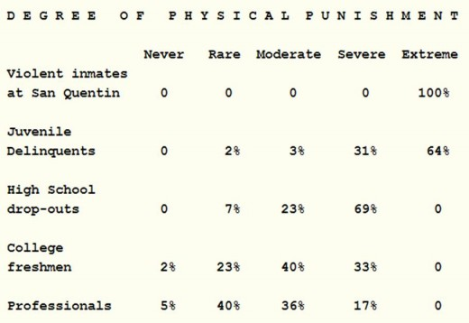 From: The Influence of Corporal Punishment on Crime