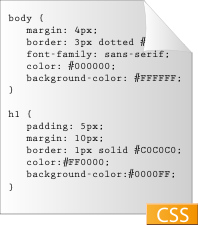 A graphical depiction of a very simple css document