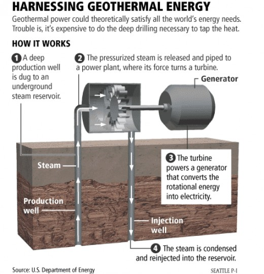 Once we have tapped into a heat source, we can use the differential to turn a turbine as a source of power.