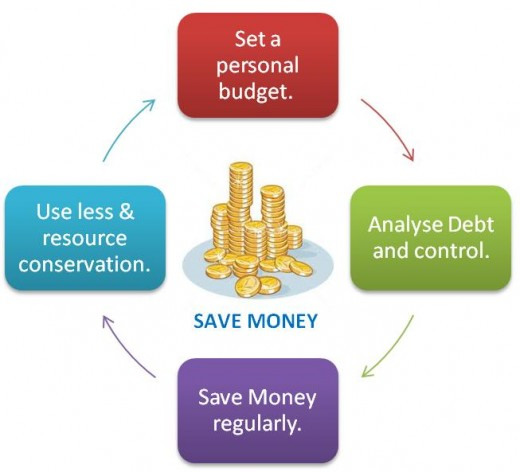 Money Saving Cycle