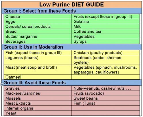 Low Purine Diet for People with Kidney Stones