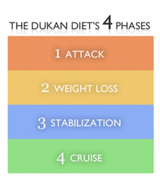 The Dukan Diet's Four Phases