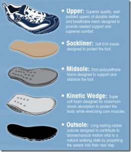 The Toning Shoe basics