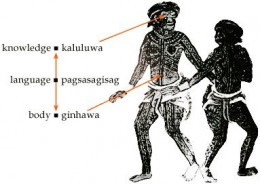 The Lost Tribes of PINTADOS - inthe annals of Philippine History
