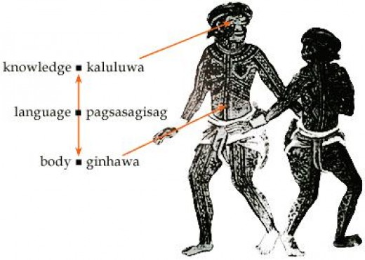 The Lost Tribes of PINTADOS - in the annals of Philippine History