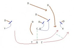 Flag Football Plays: 5 'Must Have Plays' for your Playbook
