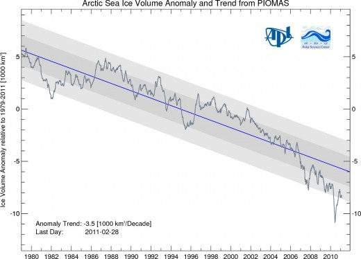 Sea ice volume as modeled by Piomas.  Volume has been declining much more rapidly than extent.