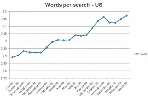 Steady Increase In Words Per Search In US