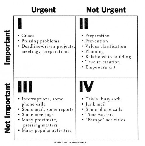 "Time Management Matrix. from ""First Things First."""