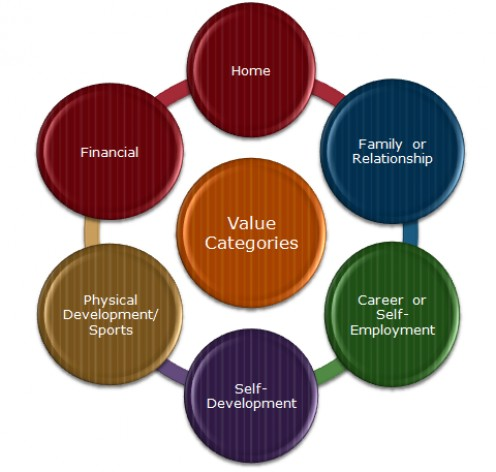 Value categories. Image from http://www.strategicselfmanagement.com/about.htm