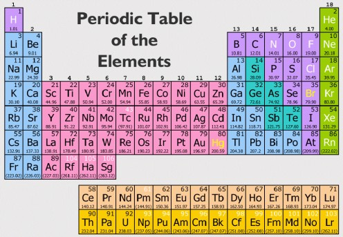 Chemical Symbols on the Periodic Table of the Elements: A Multiple ...