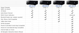A comparison of Pioneer's 2011 line of AV Receivers.