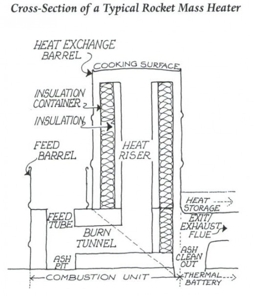 Rocket Stove Plans : Homemade Rocket Stove Plans