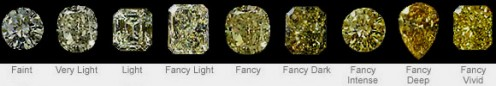 Grading for fancy yellow diamonds