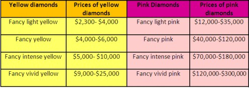 Table comparing prices of fancy yellow and fancy pink diamonds