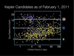 The Kepler mission has already found hundreds of potential earth like planets in the short time of its observation.