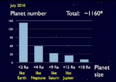 As of July 2010, there were more than 1,100 known planetary candidates, some of which are close to earth in size.