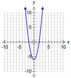 How to Draw a Quadratic Graph (a Curve or Parabola). Like Y=x^2 -2x -5