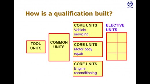 Qualifications that need to be achieved before a certification is issued to a trainee or a worker