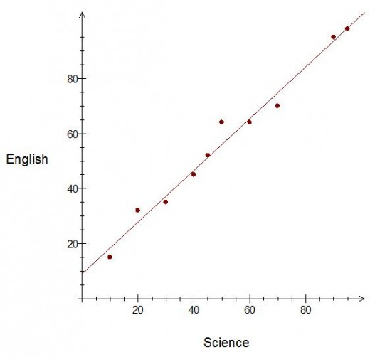 Drawing Lines Of Best Fit : Scatter graphs correlation and the line of best fit how