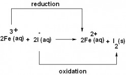 Guide to Redox Reactions and Oxidation Numbers