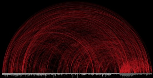 This is a graphic design of contradictions in the Bible. Each individual red arc represents 2 passages in conflict.