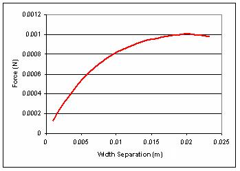 Figure 11 Force as a Function of Magnet Separation