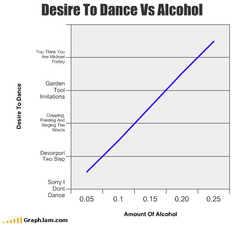 """For those who need to see numbers to truly understand the effects of alcohol.... here is a graph. After all, what is more dangerous than a person with no dancing ability getting out there and """"cutting a rug!"""" Another reason to have your camera ready!"""
