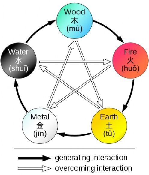 Chinese zodiac 5 elements qigong