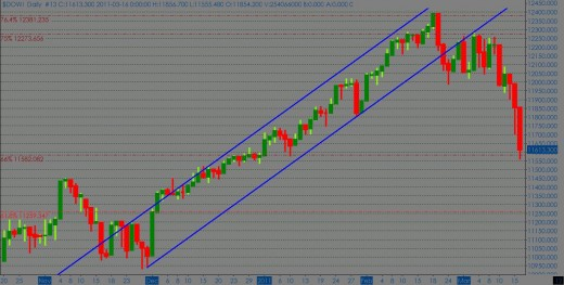 Dow Jones (daily chart)