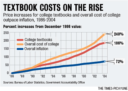 Used textbook prices are on the rise.
