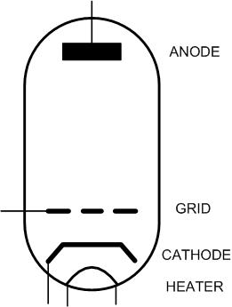 conventional symbol for a triode valve